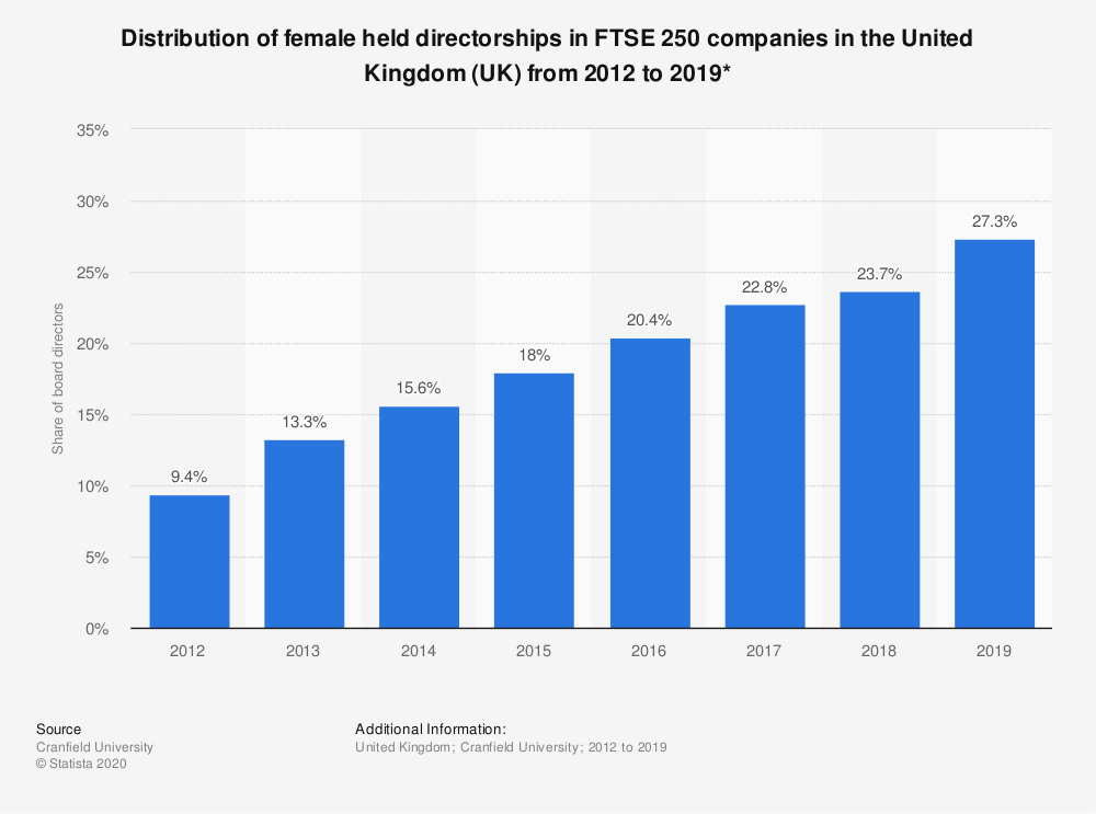 Statistic: Distribution of female held directorships in FTSE 250 companies in the United Kingdom (UK) from 2012 to 2019* | Statista