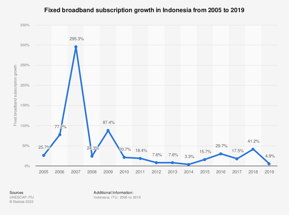 Statistic: Fixed broadband subscription growth in Indonesia from 2005 to 2019 | Statista