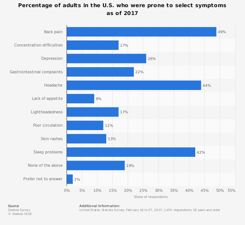 Statistic: Percentage of adults in the U.S. who were prone to select symptoms as of 2017 | Statista