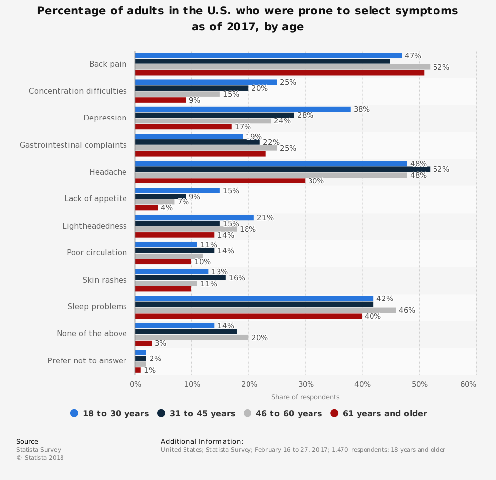 Statistic: Percentage of adults in the U.S. who were prone to select symptoms as of 2017, by age | Statista