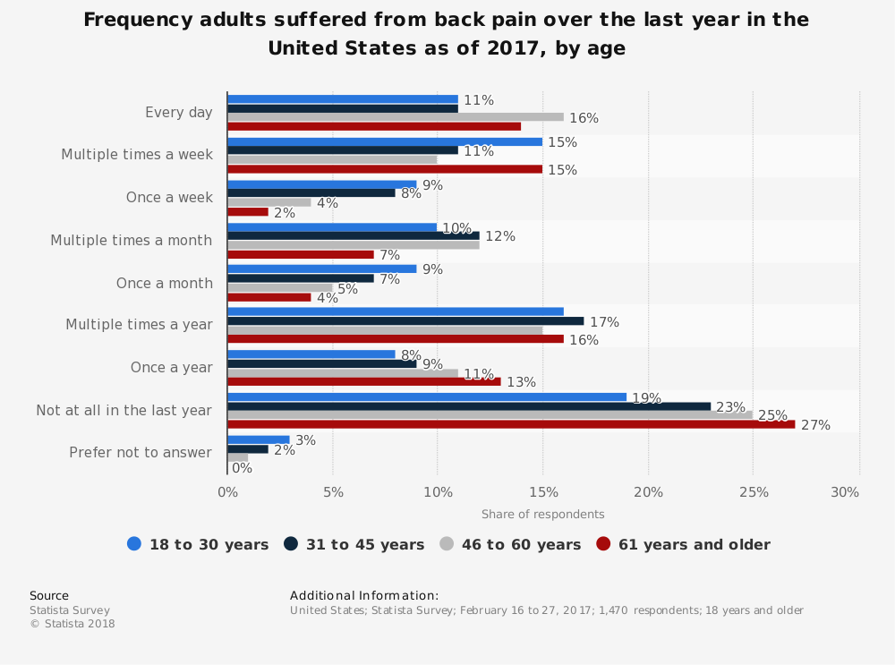 Statistic: Frequency adults suffered from back pain over the last year in the United States as of 2017, by age | Statista