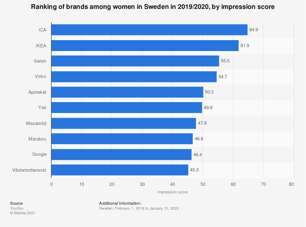 Statistic: Ranking of brands among women in Sweden in 2019/2020, by impression score | Statista