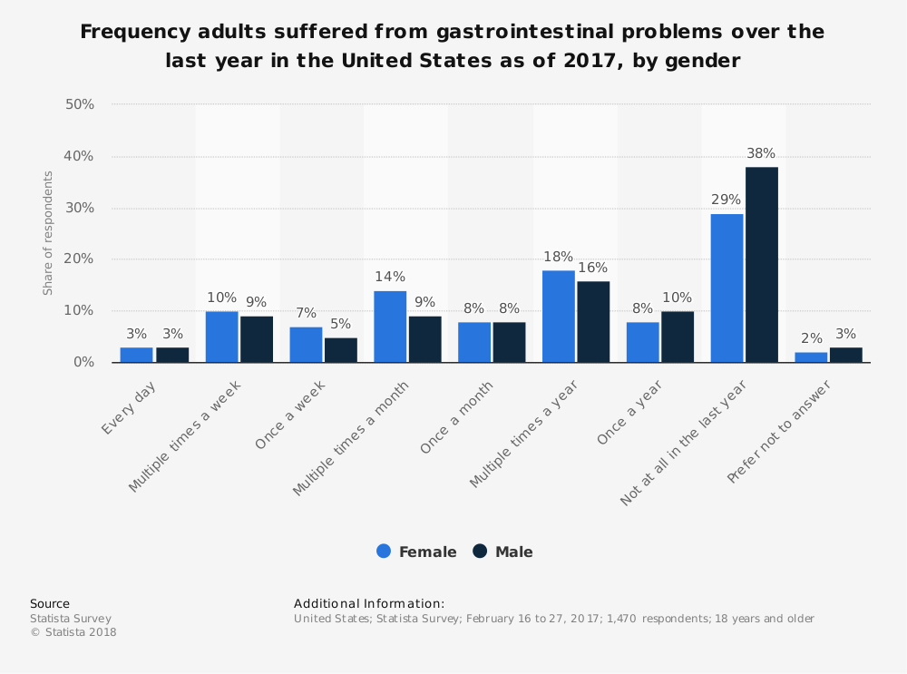 Statistic: Frequency adults suffered from gastrointestinal problems over the last year in the United States as of 2017, by gender | Statista