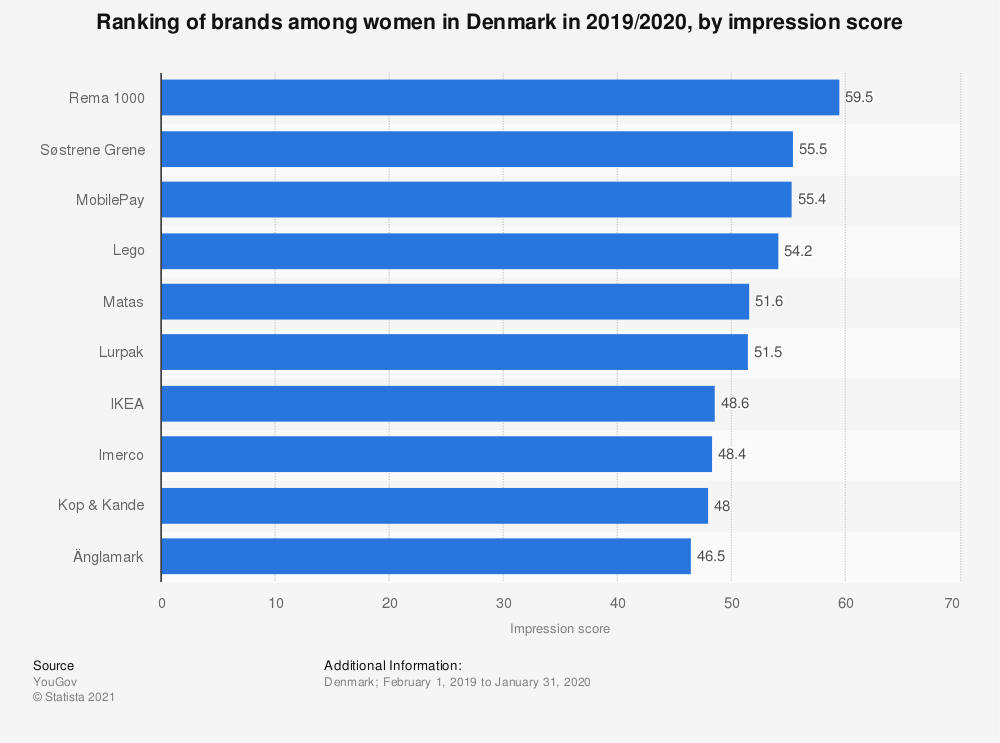 Statistic: Ranking of brands among women in Denmark in 2017, by impression score | Statista