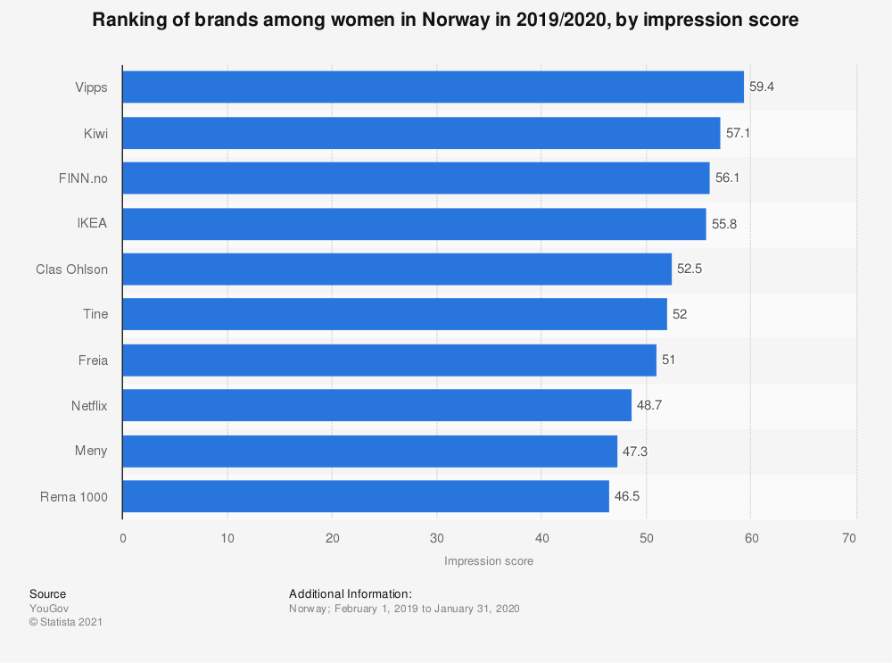 Statistic: Ranking of brands among women in Norway in 2017, by impression score   Statista