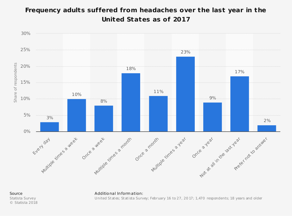 Statistic: Frequency adults suffered from headaches over the last year in the United States as of 2017 | Statista