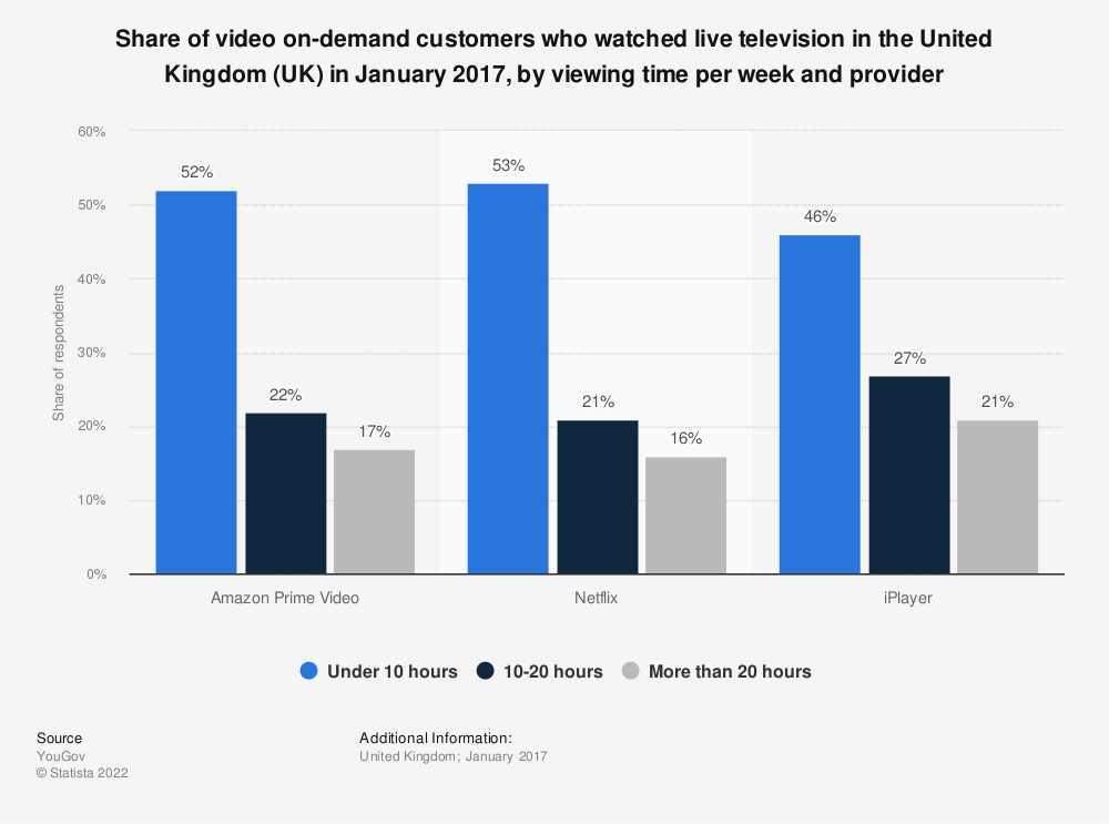 Statistic: Share of video on-demand customers who watched live television in the United Kingdom (UK) in January 2017, by viewing time per week and provider | Statista
