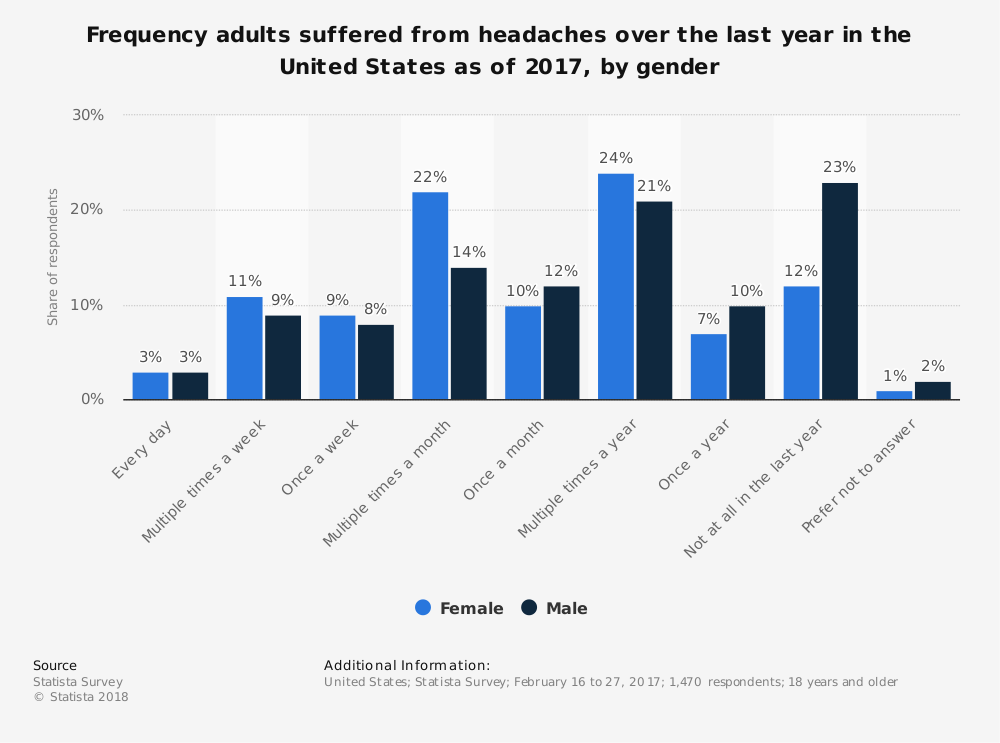 Statistic: Frequency adults suffered from headaches over the last year in the United States as of 2017, by gender | Statista