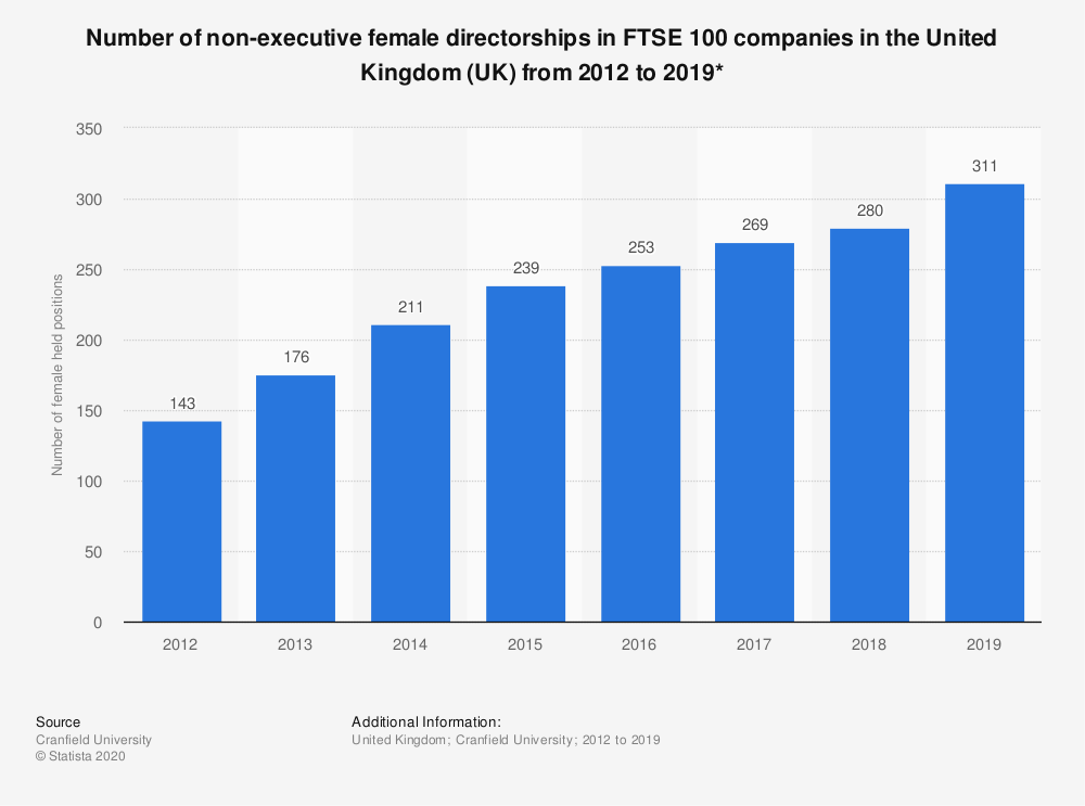 Statistic: Number of non-executive female directorships in FTSE 100 companies in the United Kingdom (UK) from 2012 to 2019* | Statista