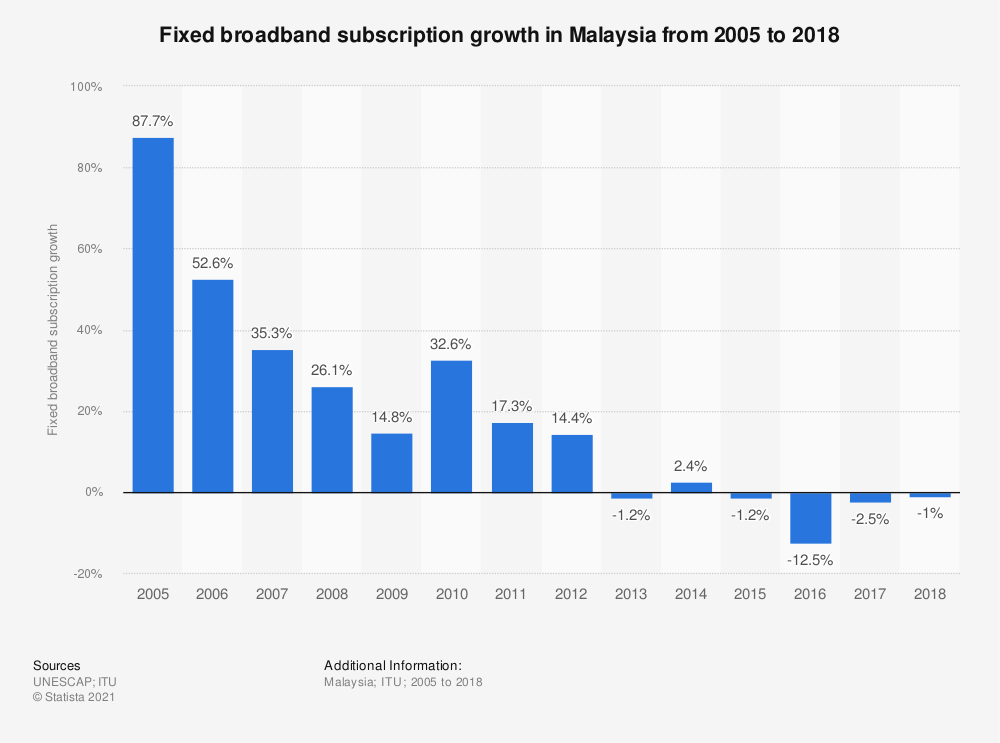 Statistic: Fixed broadband subscription growth in Malaysia from 2005 to 2018   Statista