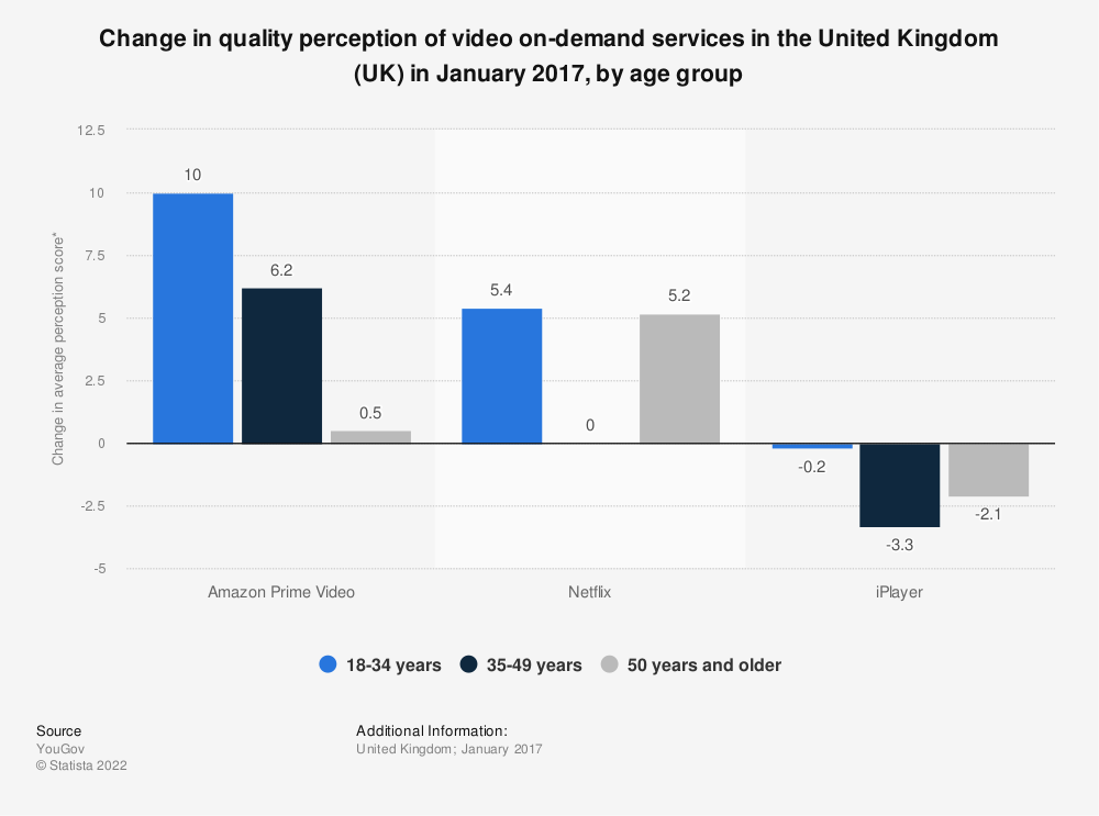 Statistic: Change in quality perception of video on-demand services in the United Kingdom (UK) in January 2017, by age group | Statista