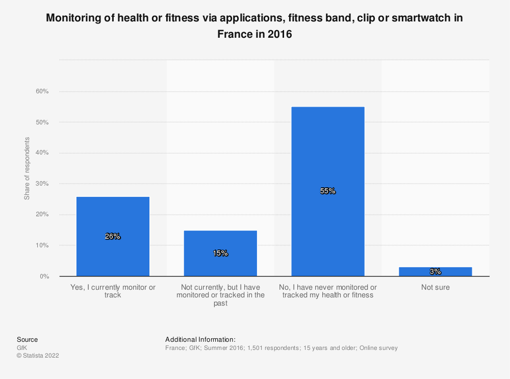 Statistic: Monitoring of health or fitness via applications, fitness band, clip or smartwatch in France in 2016 | Statista