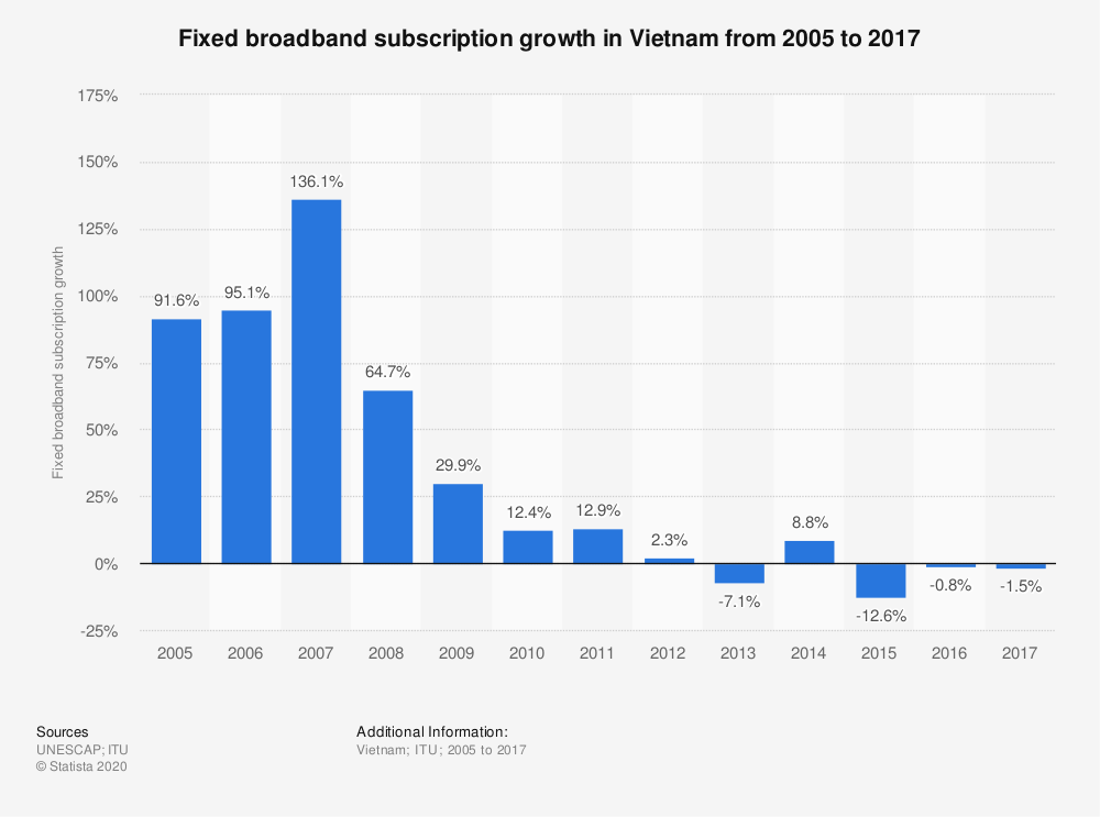 Statistic: Fixed broadband subscription growth in Vietnam from 2005 to 2017 | Statista
