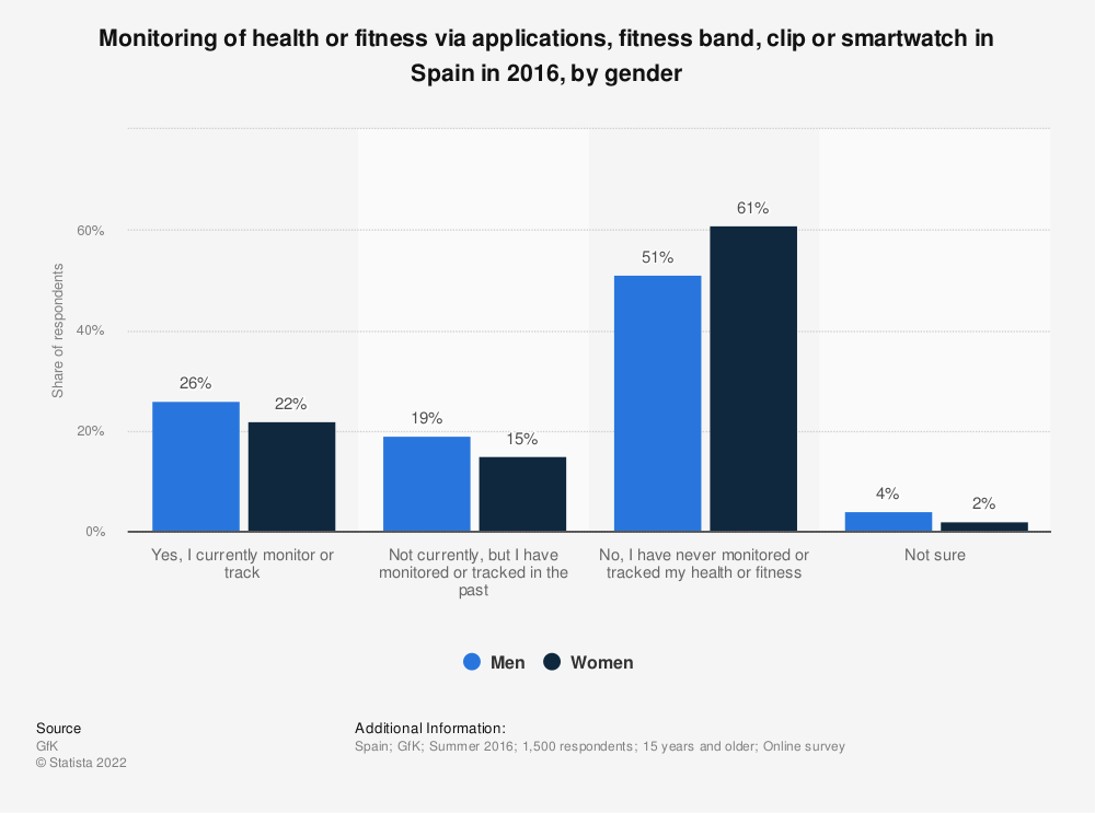Statistic: Monitoring of health or fitness via applications, fitness band, clip or smartwatch in Spain in 2016, by gender  | Statista