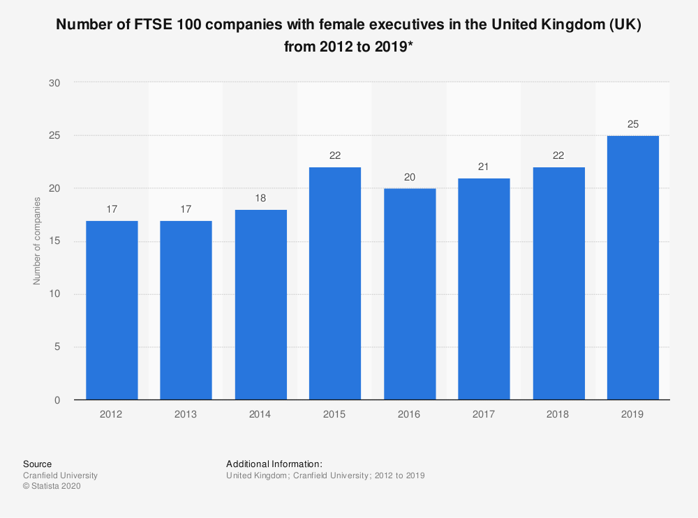 Statistic: Number of FTSE 100 companies with female executives in the United Kingdom (UK) from 2012 to 2019* | Statista