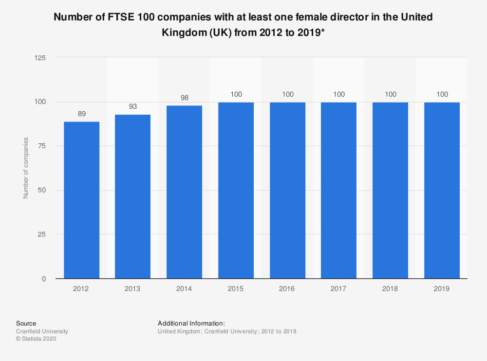Statistic: Number of FTSE 100 companies with at least one female director in the United Kingdom (UK) from 2012 to 2018 | Statista