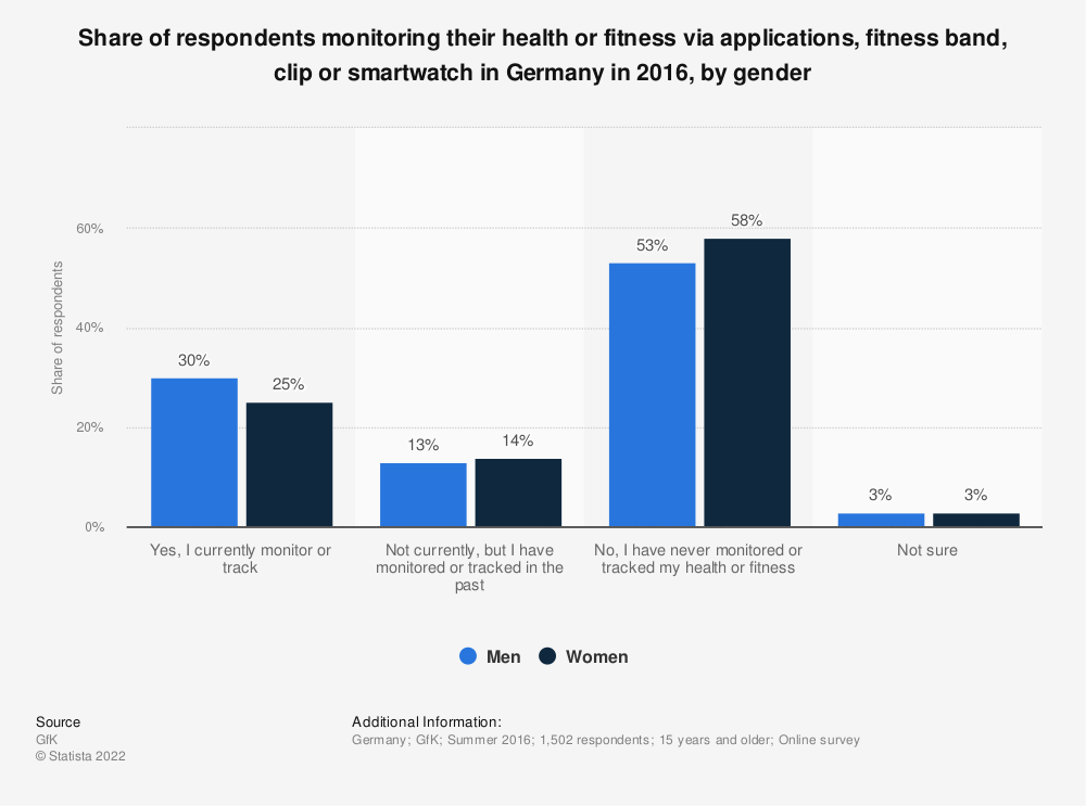 Statistic: Share of respondents monitoring their health or fitness via applications, fitness band, clip or smartwatch in Germany in 2016, by gender  | Statista