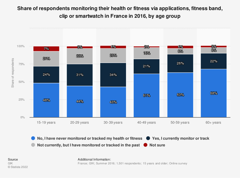 Statistic: Share of respondents monitoring their health or fitness via applications, fitness band, clip or smartwatch in France in 2016, by age group | Statista