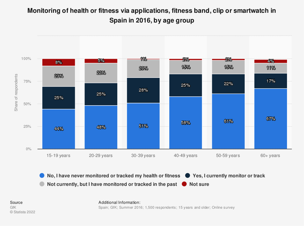 Statistic: Monitoring of health or fitness via applications, fitness band, clip or smartwatch in Spain in 2016, by age group | Statista
