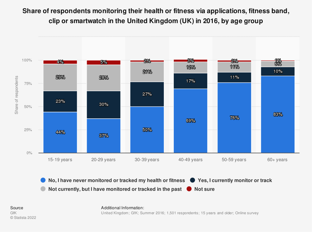 Statistic: Share of respondents monitoring their health or fitness via applications, fitness band, clip or smartwatch in the United Kingdom (UK) in 2016, by age group | Statista