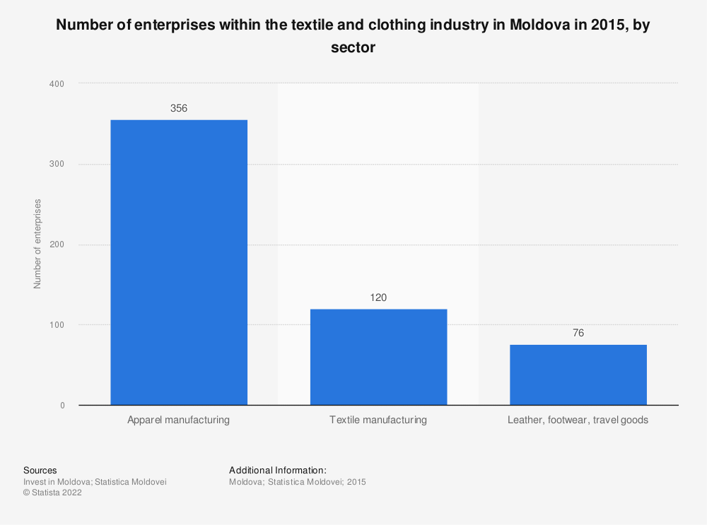 Statistic: Number of enterprises within the textile and clothing industry in Moldova in 2015, by sector | Statista