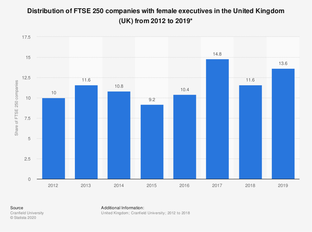 Statistic: Distribution of FTSE 250 companies with female executives in the United Kingdom (UK) from 2012 to 2019* | Statista