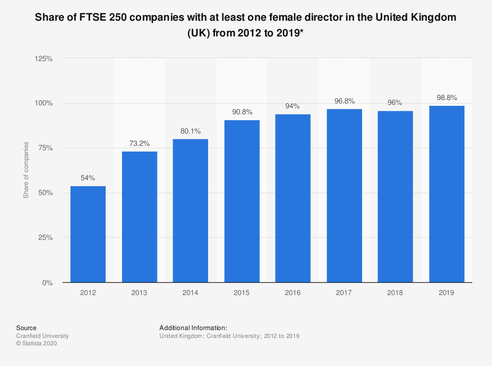 Statistic: Share of FTSE 250 companies with at least one female director in the United Kingdom (UK) from 2012 to 2019* | Statista