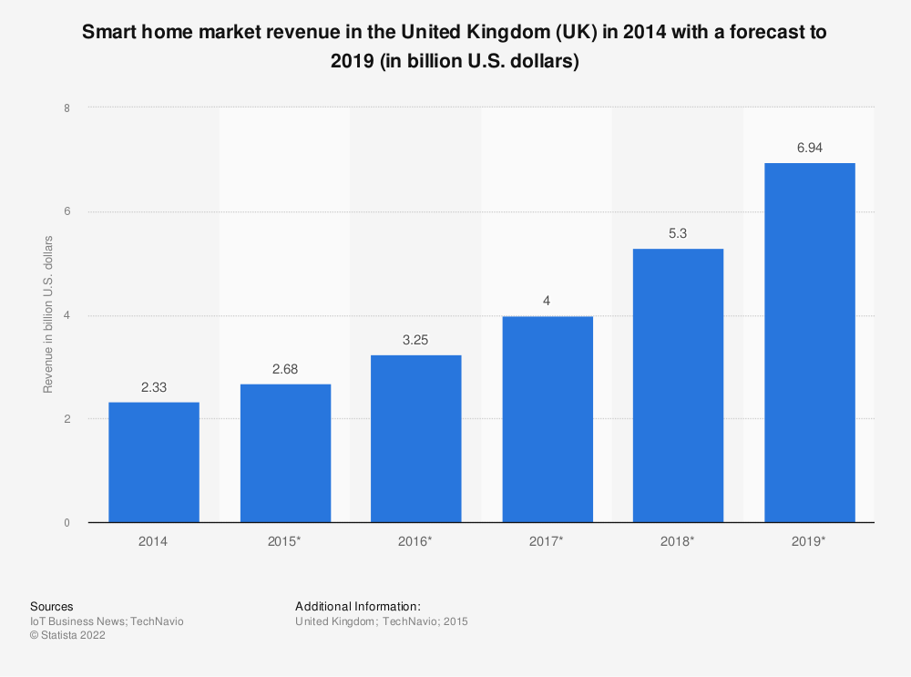 Statistic: Smart home market revenue in the United Kingdom (UK) in 2014 with a forecast to 2019 (in billion U.S. dollars) | Statista
