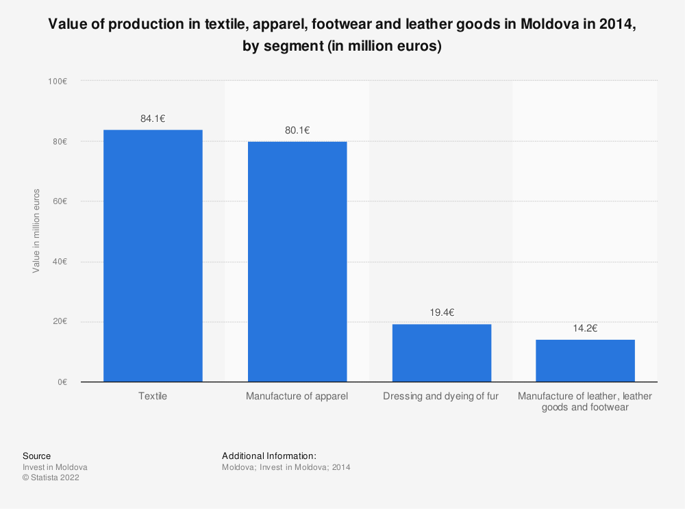Statistic: Value of production in textile, apparel, footwear and leather goods in Moldova in 2014, by segment (in million euros) | Statista