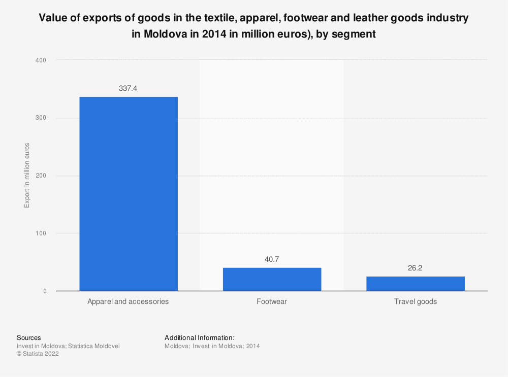 Statistic: Value of exports of goods in the textile, apparel, footwear and leather goods industry in Moldova in 2014 in million euros), by segment | Statista