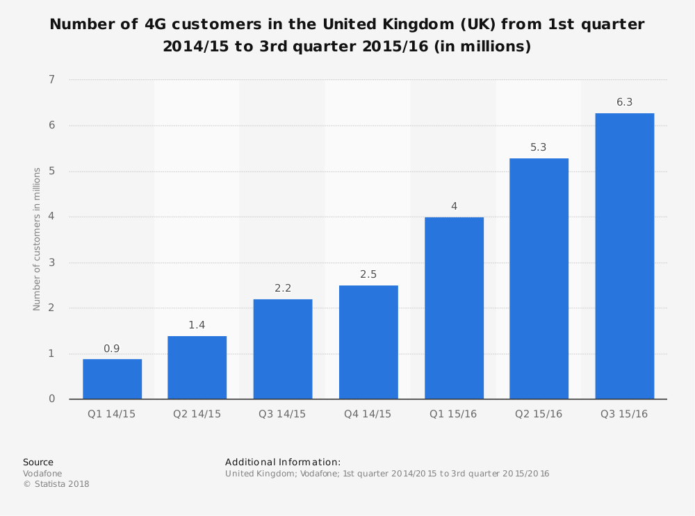 Statistic: Number of 4G customers  in the United Kingdom (UK) from 1st quarter 2014/15 to 3rd quarter 2015/16  (in millions) | Statista