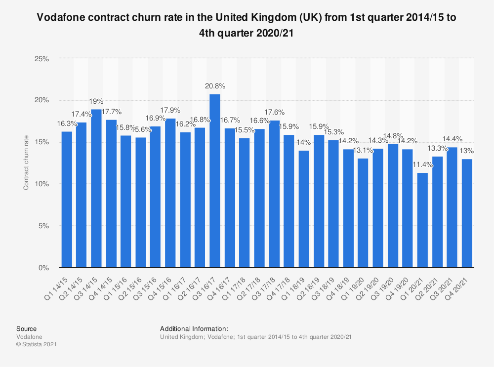 Statistic: Vodafone contract churn rate in the United Kingdom (UK) from 1st quarter 2014/15 to 3rd quarter 2020/21 | Statista