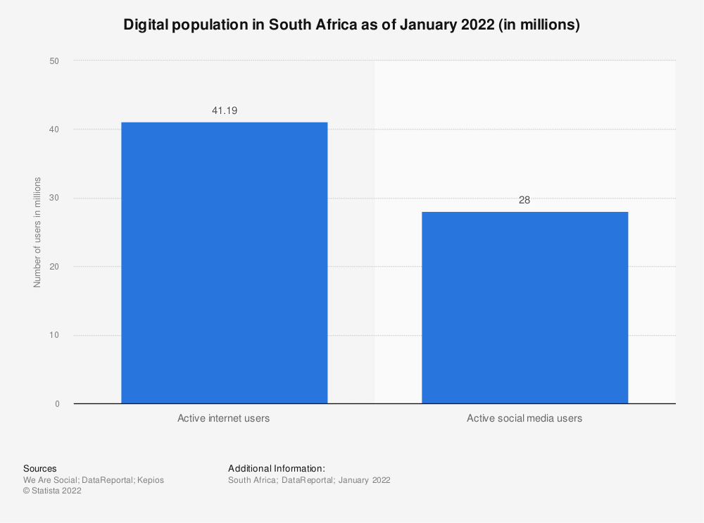 Statistic: Digital population in South Africa as of January 2019 (in millions) | Statista