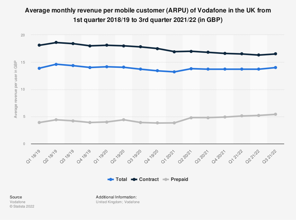 Statistic: Average monthly revenue per mobile customer (ARPU) of Vodafone in the UK from 1st quarter 2018/19  to 1st quarter 2020/21 (in GBP) | Statista