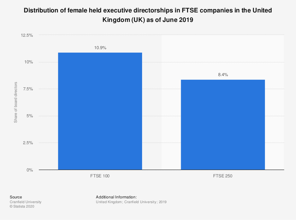 Statistic: Distribution of female held executive directorships in FTSE companies in the United Kingdom (UK) as of June 2018 | Statista