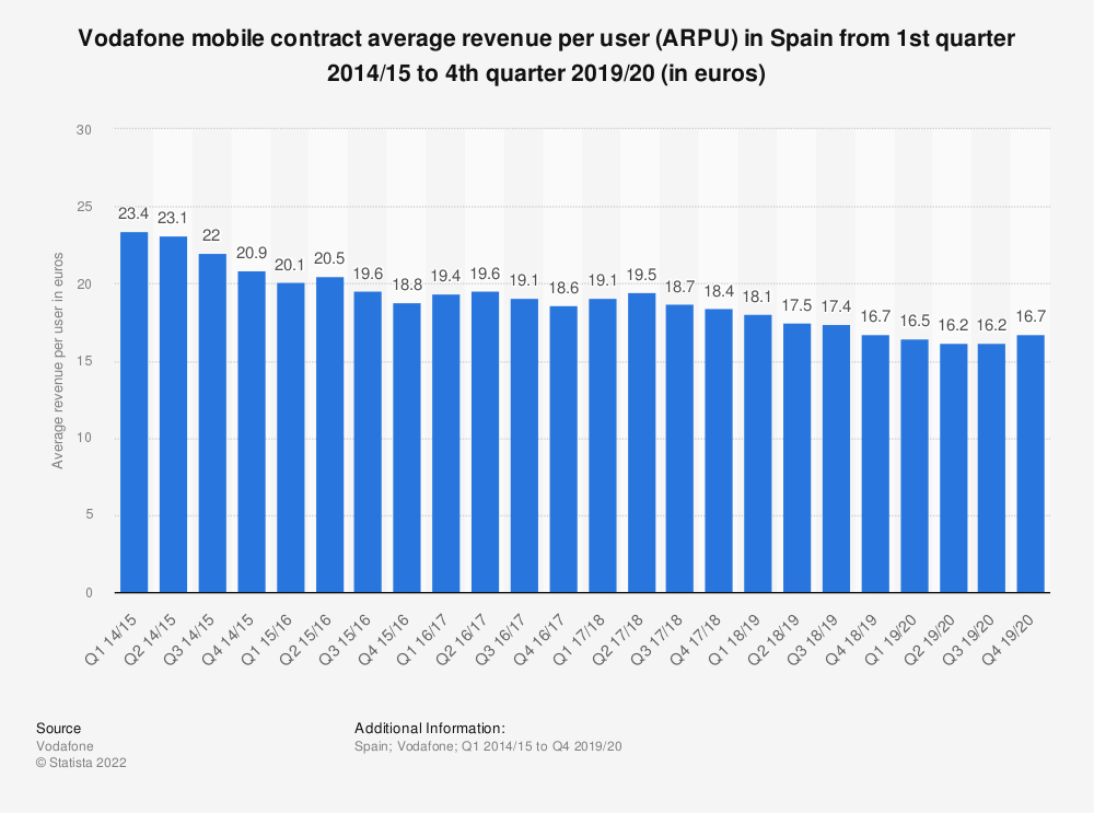 Statistic: Vodafone mobile contract average revenue per user (ARPU) in Spain from 1st quarter 2014/15 to 4th quarter 2019/20 (in euros) | Statista