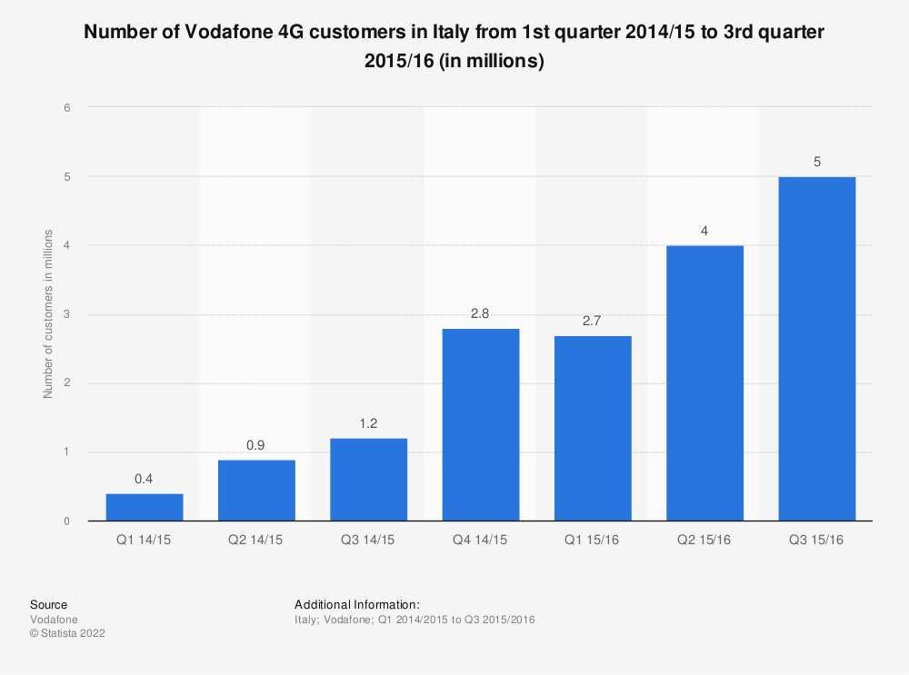 Statistic: Number of Vodafone 4G customers in Italy from 1st quarter 2014/15 to 3rd quarter 2015/16 (in millions) | Statista