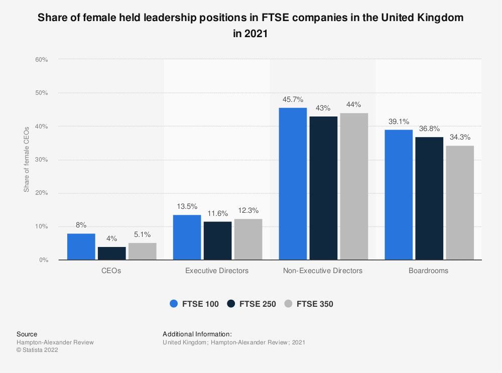Statistic: Distribution of female held CEO positions in FTSE companies in the United Kingdom (UK) as of June 2018 | Statista