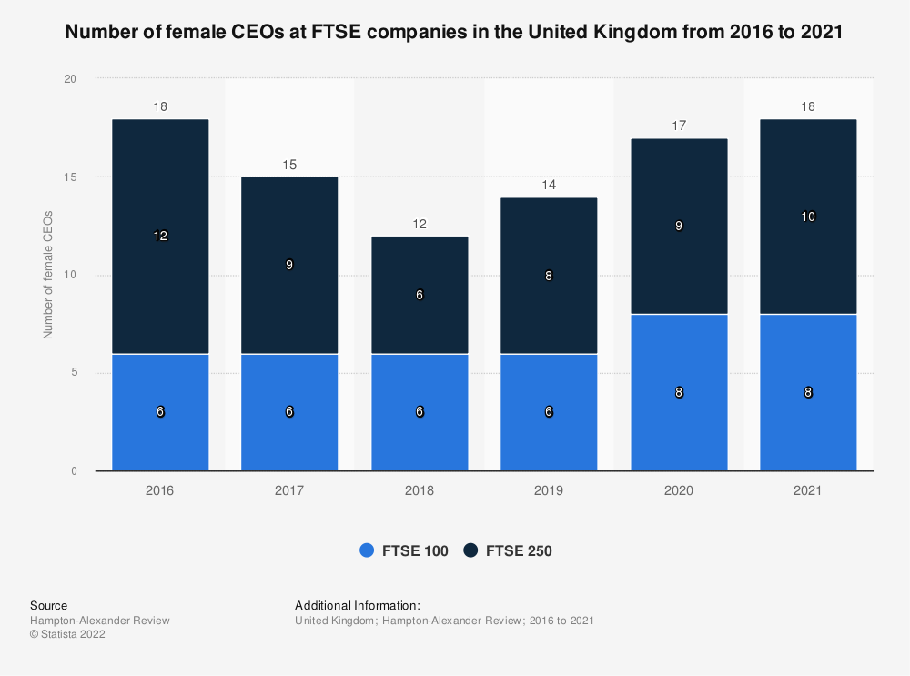 Statistic: Number of female held CEO positions in FTSE companies in the United Kingdom (UK) as of June 2019 | Statista