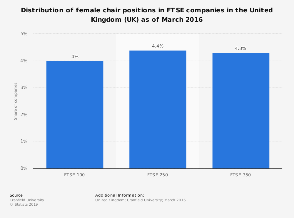 Statistic: Distribution of female chair positions in FTSE companies in the United Kingdom (UK) as of March 2016 | Statista