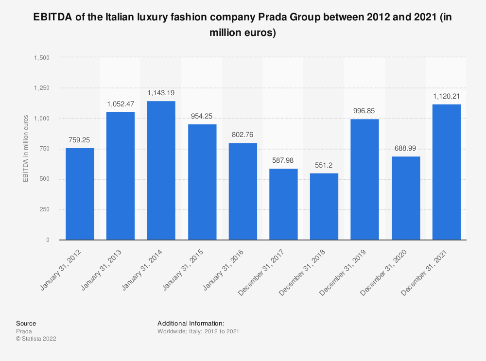 Statistic: EBITDA of the Italian luxury fashion company Prada Group between 2012 and 2019 (in 1,000 euros) | Statista