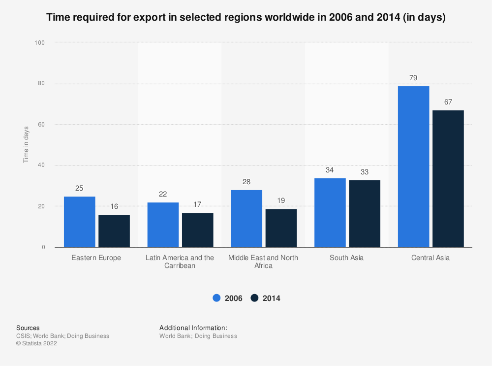 Statistic: Time required for export in selected regions worldwide in 2006 and 2014 (in days) | Statista