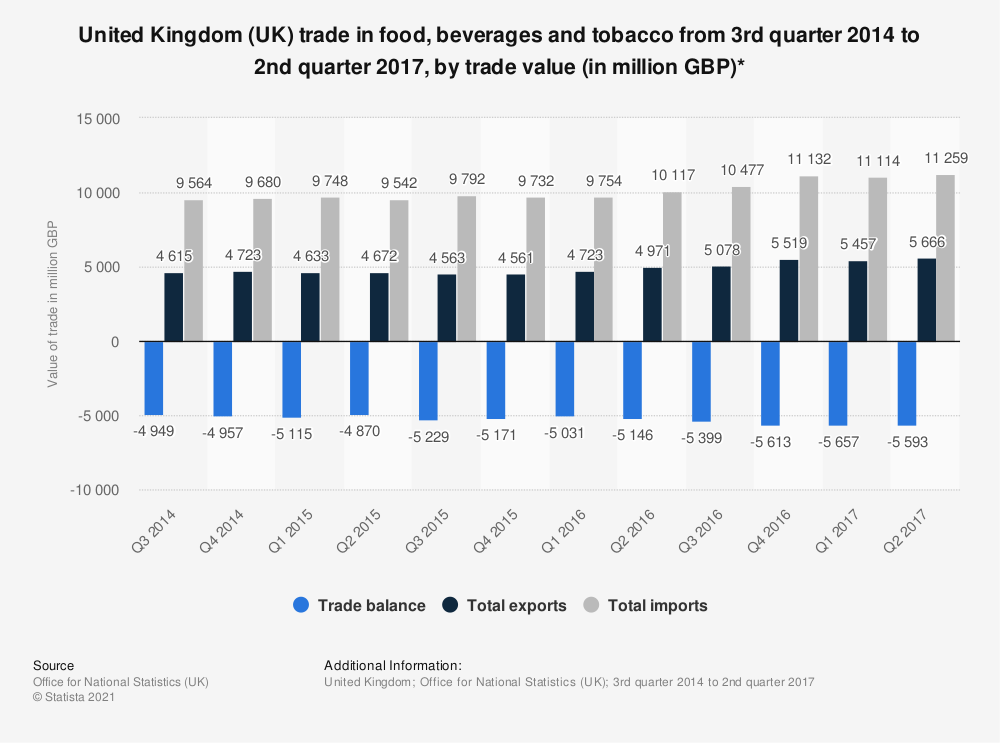 Statistic: United Kingdom (UK) trade in food, beverages and tobacco from 3rd quarter 2014 to 2nd quarter 2017, by trade value (in million GBP)*   Statista