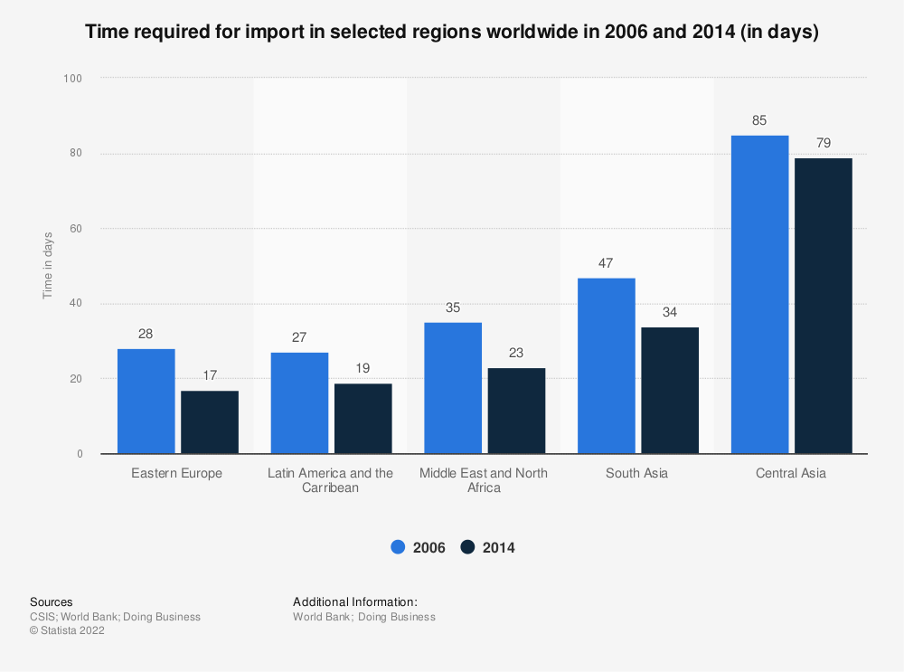 Statistic: Time required for import in selected regions worldwide in 2006 and 2014 (in days) | Statista