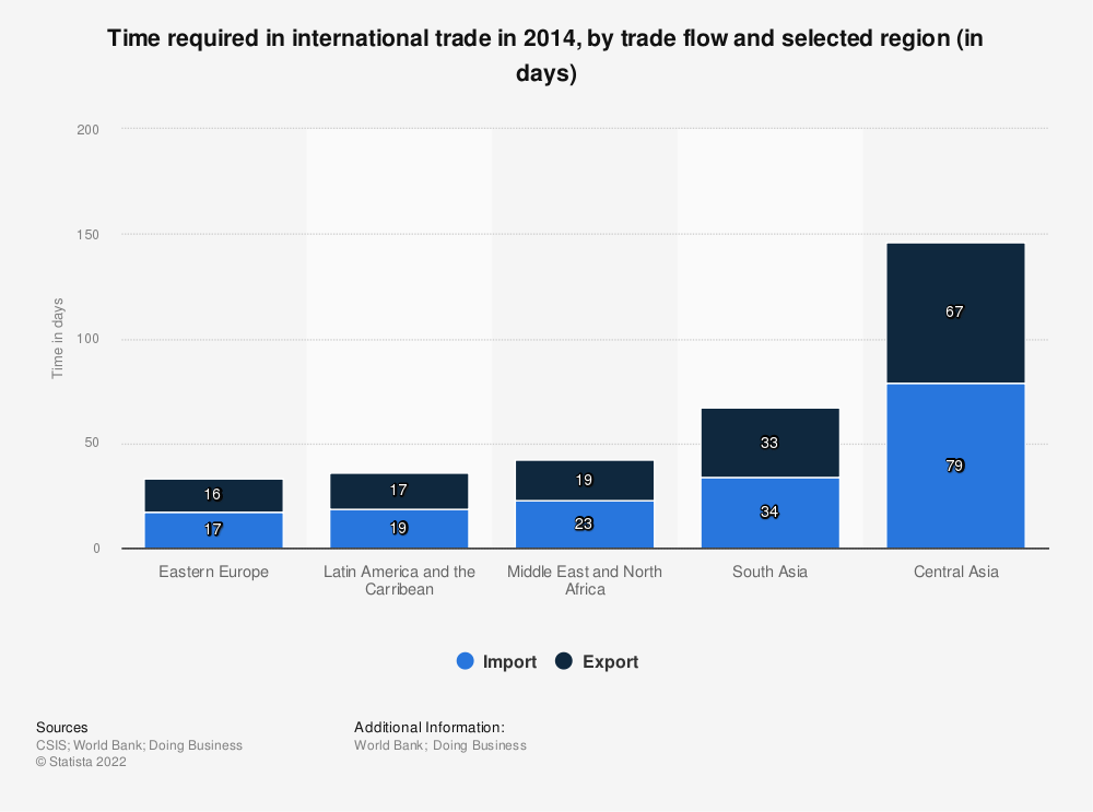 Statistic: Time required in international trade in 2014, by trade flow and selected region (in days) | Statista