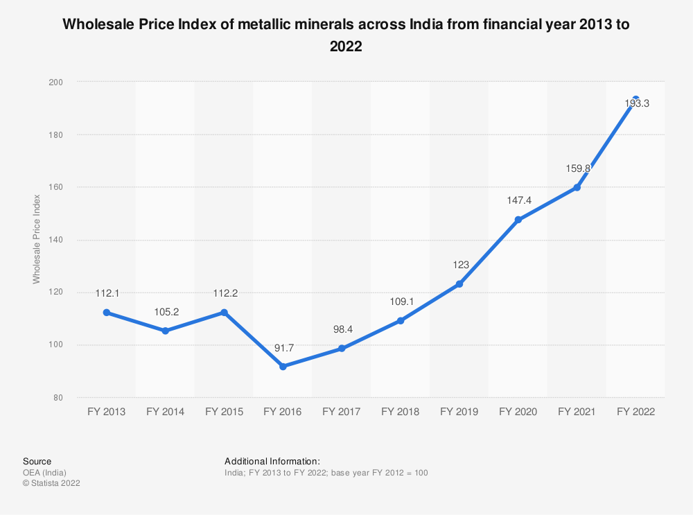 Statistic: Wholesale Price Index of metallic minerals across India from financial year 2013 to 2019 | Statista