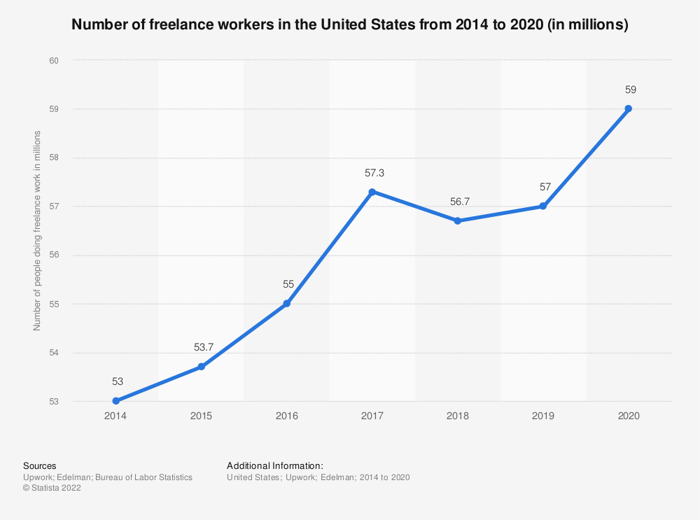 Statistic: Number of freelance workers in the United States from 2014 to 2019 | Statista