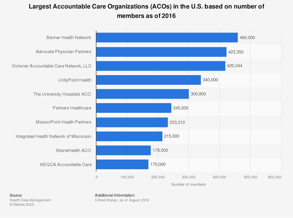 Statistic: Largest Accountable Care Organizations (ACOs) in the U.S. based on number of members as of 2016 | Statista