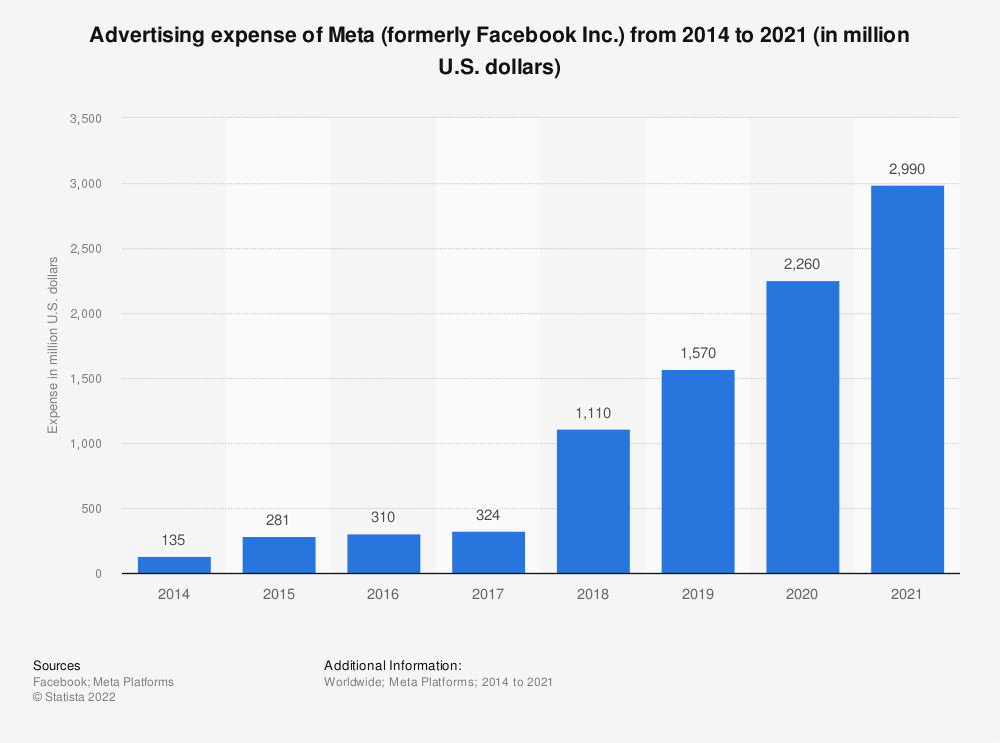 Statistic: Advertising expense of Facebook from 2014 to 2020 (in million U.S. dollars)   Statista