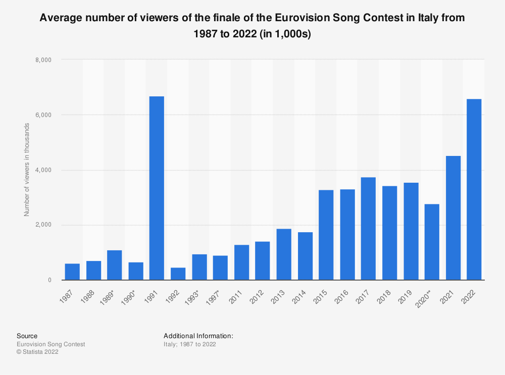 Statistic: Average number of viewers of the finale of the Eurovision Song Contest in Italy from 1987 to 2020 (in 1,000)   Statista